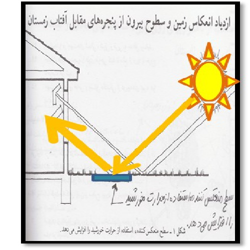 پاورپوینت راهکار های استفاده از انرژی خورشیدی در جهت گرمایش ساختمان در زمستان (گرمایش غیر فعال)